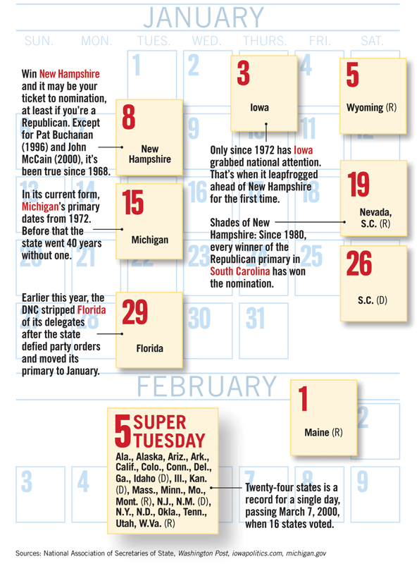 Calendar of 2008 Presidential Primary Elections